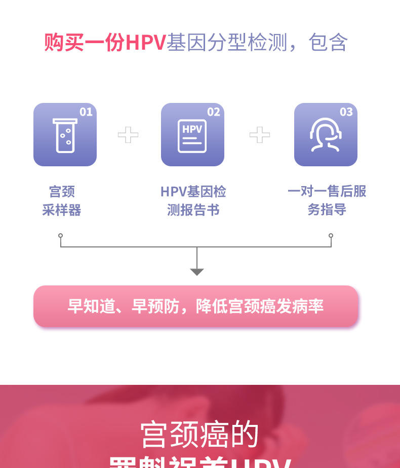 人乳头瘤病毒(HPV)基因分型检测包含