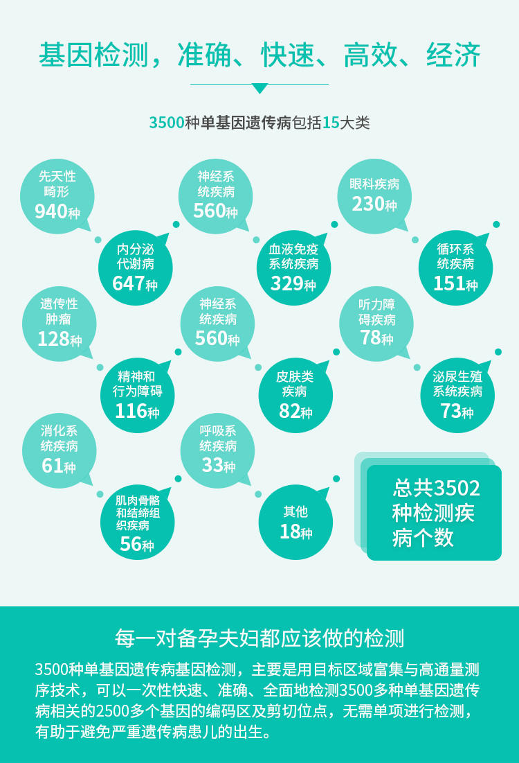 3500种单基因遗传病基因检测优势