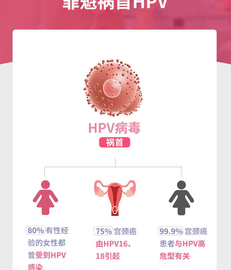 (HPV)基因分型检测