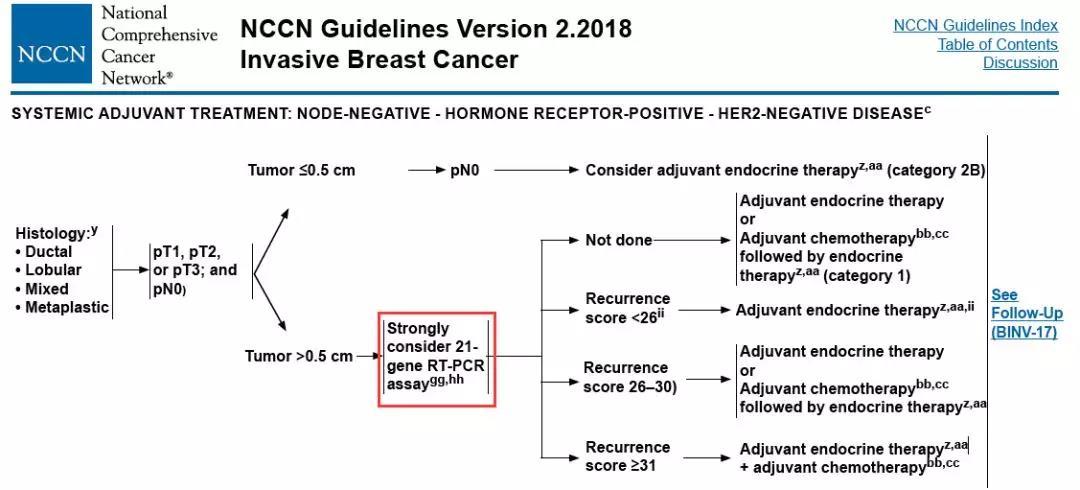 必看!最新的NCCN乳腺癌基因检测指南