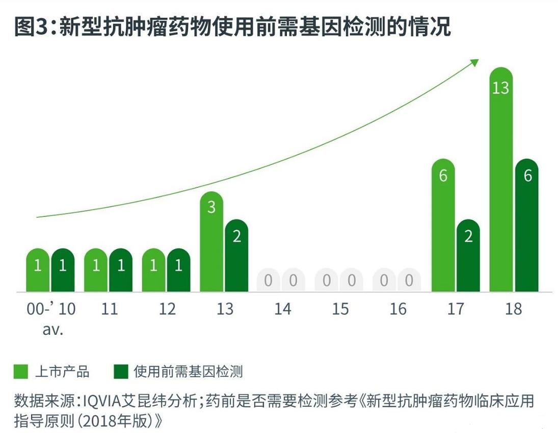 中国肿瘤基因检测行业市场的现状和发展趋势深度分析